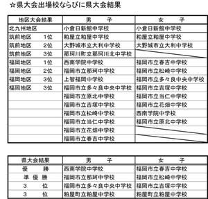 2016tyu_fukuokaken_sinjinsen_kekka3