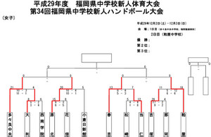2017tyu_fukuoka_sinjinsen_kekka_gir