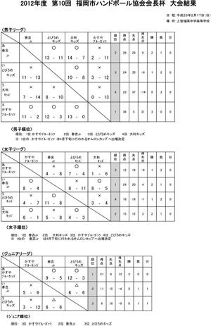 2012fukuokasi_kaityouhai_kekka