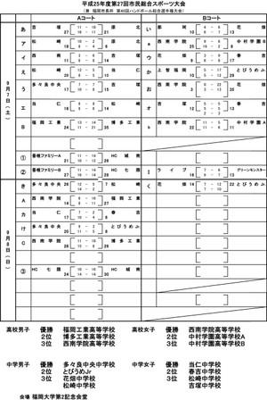 2013fukuoka_sityouhai_kekka1