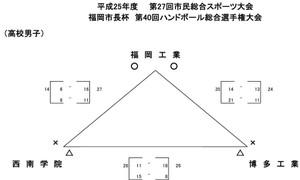 2013fukuoka_sityouhai_kekka7