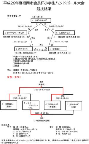 2014syo_fukuokasikaityouhai_kekka