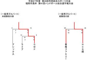 2015fukuokasi_kaityouhai_kekka_ipan