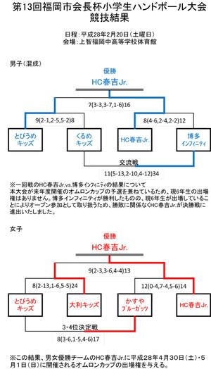 2016fukuoka_city_kaityouhai_kekka