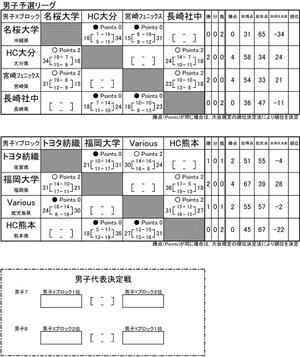 2015japan_championships_kyusyu_bloc