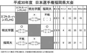 2018kyoukai_japan_yosen_jkekka