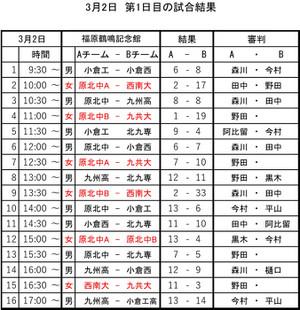 2018kitakyusyu_open_0303nittei_0302
