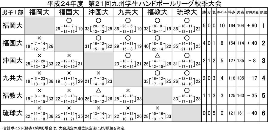 2012kyusyu_gakusei_rg_fall_d_1b