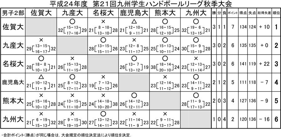 2012kyusyu_gakusei_rg_fall_d_2b