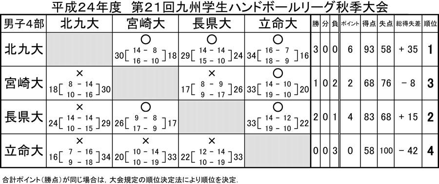 2012kyusyu_gakusei_rg_fall_d_4b