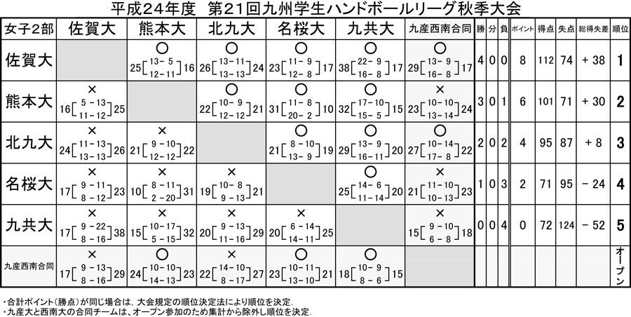 2012kyusyu_gakusei_rg_fall_j_2b