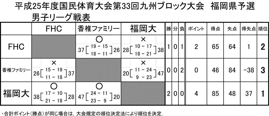 2013ipan_kokuta_yosen_kekka