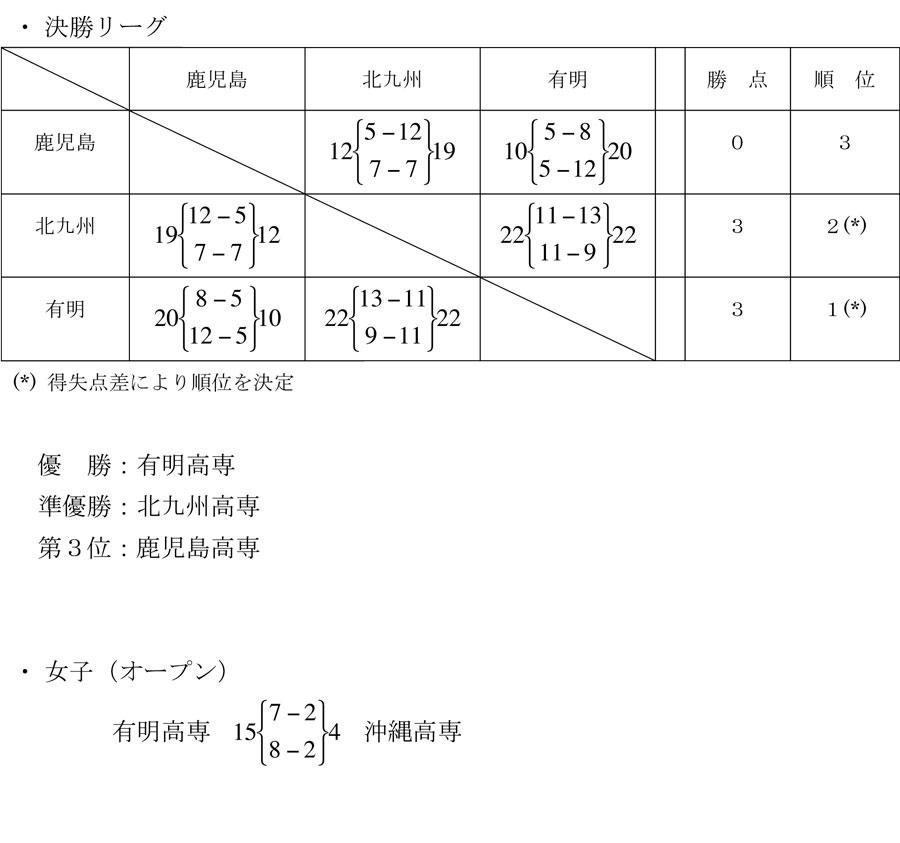 2013kousen_kyusyutaikai_kekka2