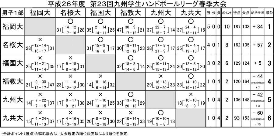 2014dai_kyusyu_rg_spring_kekka1
