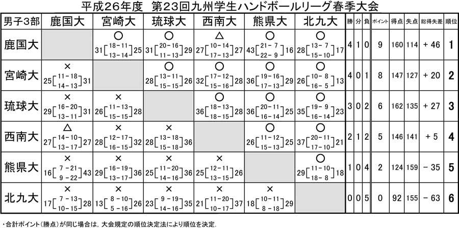 2014dai_kyusyu_rg_spring_kekka3