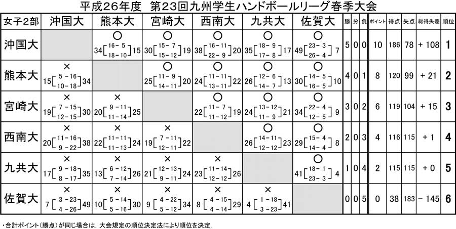 2014dai_kyusyu_rg_spring_kekka6