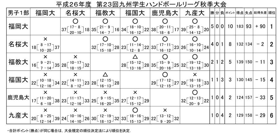 2014dai_fall_rg_kekka4