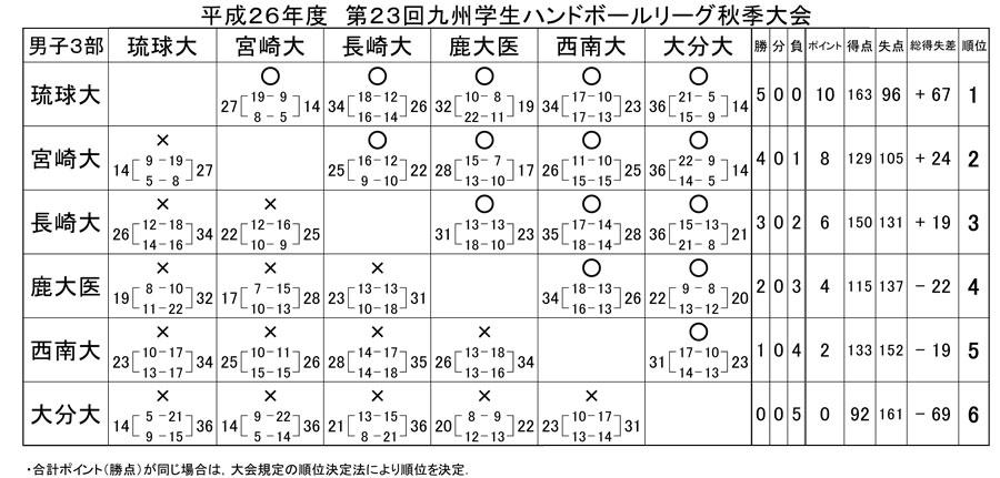 2014dai_fall_rg_kekka6