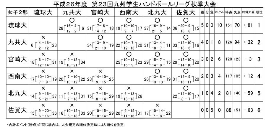 2014dai_fall_rg_kekka9