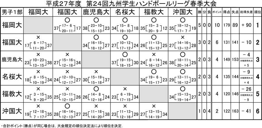 2015_kyusyu_gakusei_rg_spring_kek_2