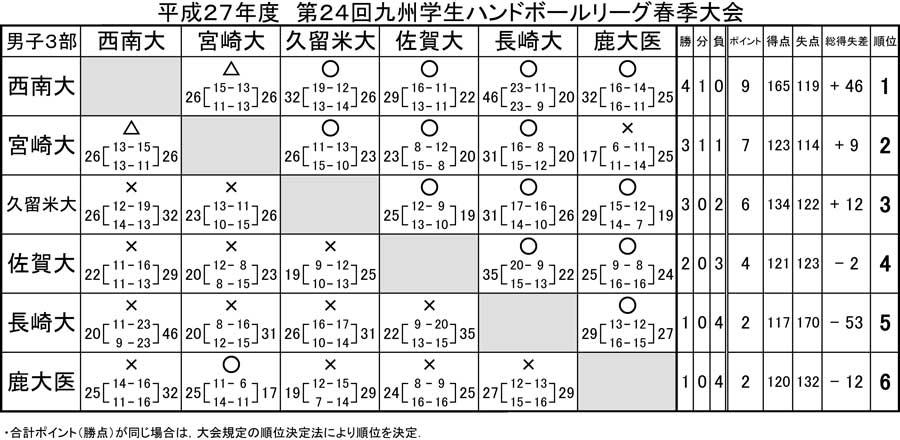 2015_kyusyu_gakusei_rg_spring_kek_4