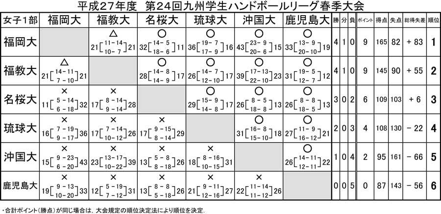 2015_kyusyu_gakusei_rg_spring_kek_6