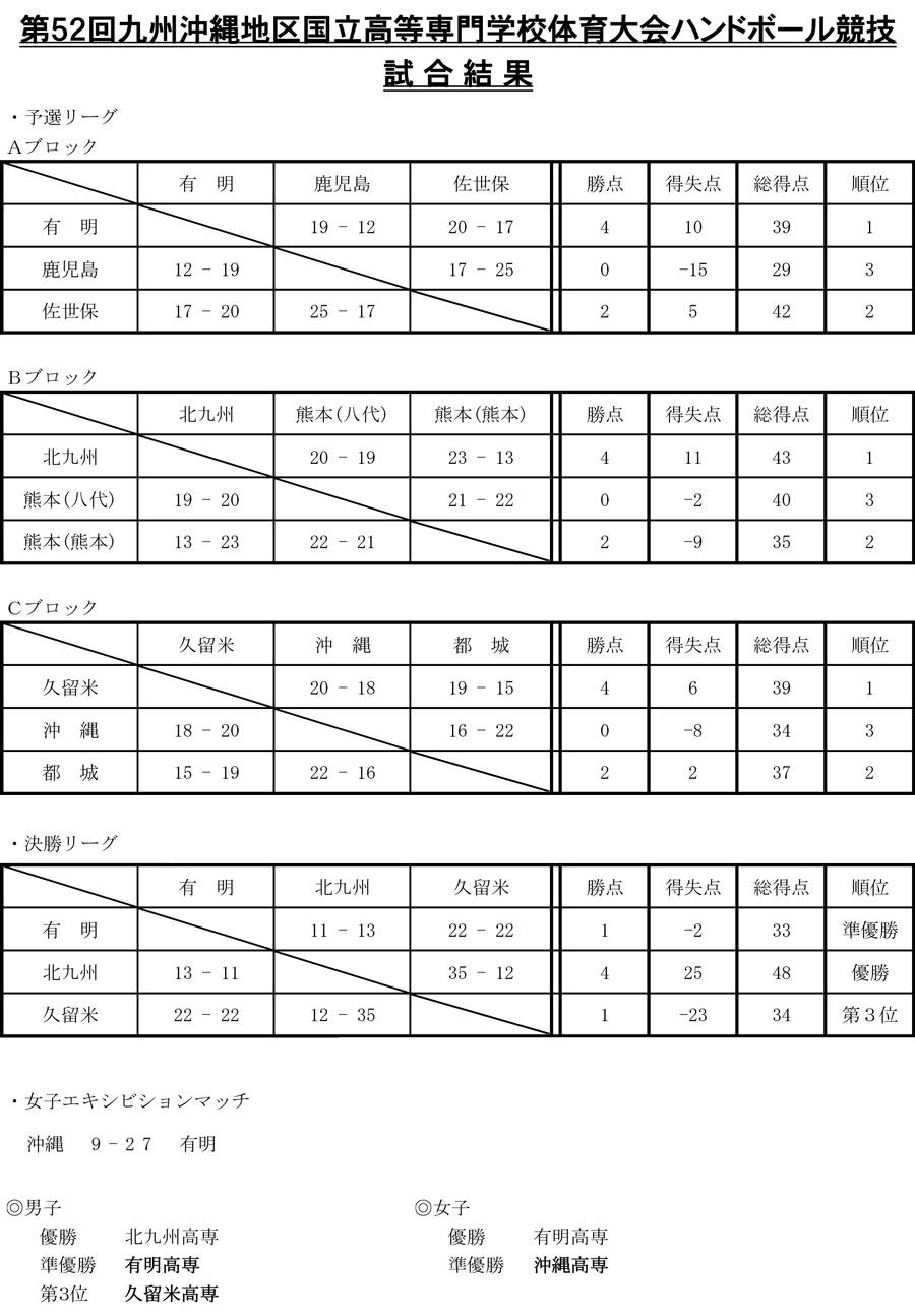 2015kouse_kyusyukousen_kekka2