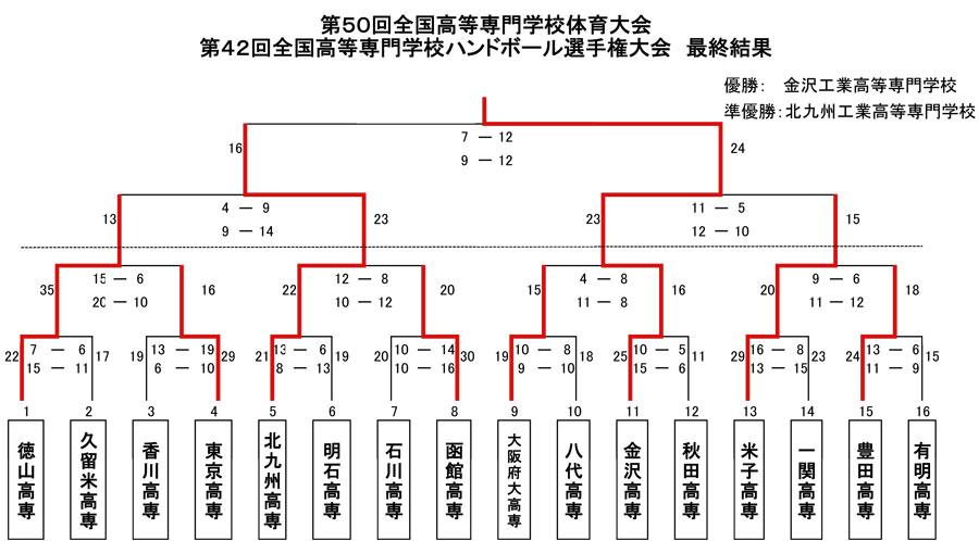 2015kousen_zenkoku_kekka_2