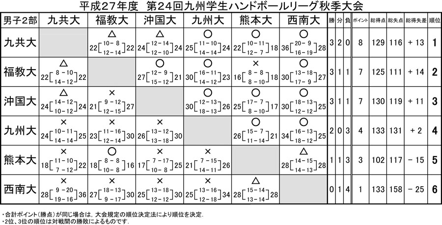 2015_kyusyu_gakusei_rg_fall_kekka_2