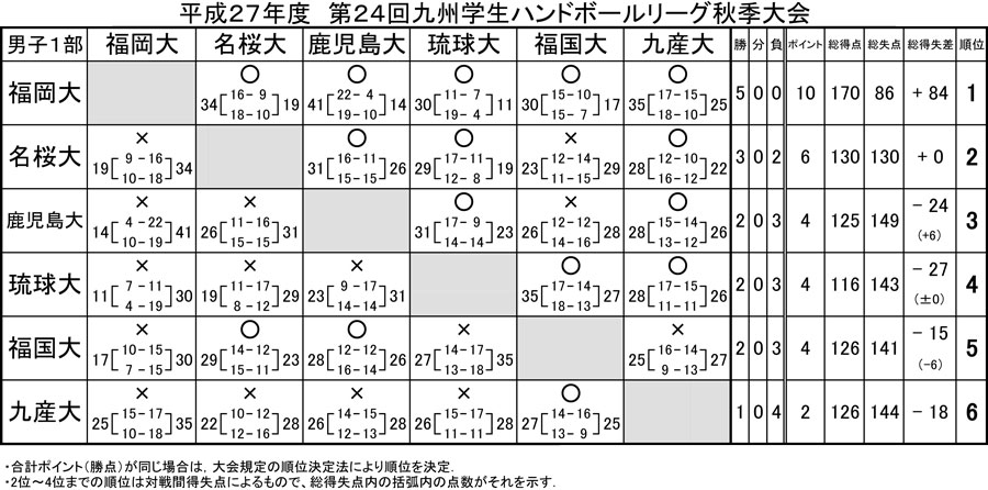 2015_kyusyu_gakusei_rg_fall_kekka_9
