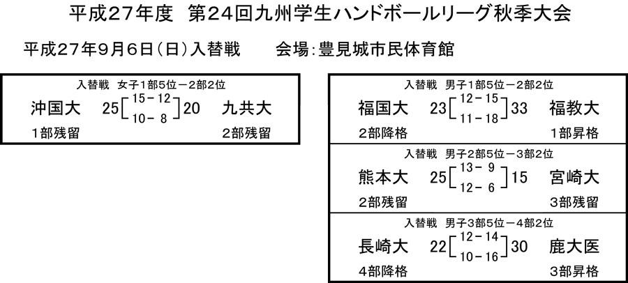 2015_kyusyu_gakusei_rg_fall_kekka_i