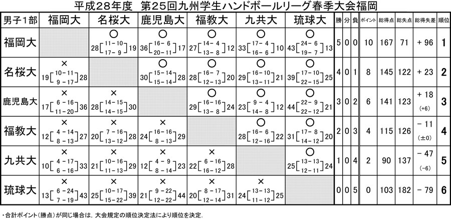 2016dai_kyusyu_spring_rg_kekka_1bu