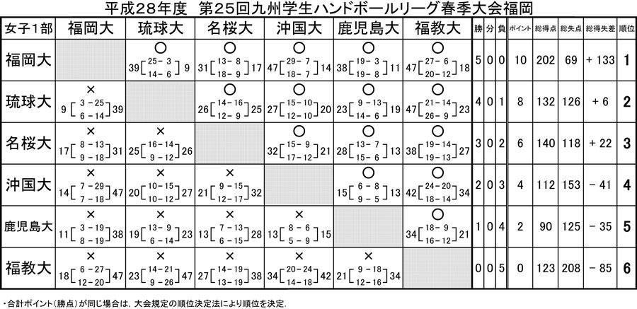 2016dai_kyusyu_spring_rg_kekka_1bu_