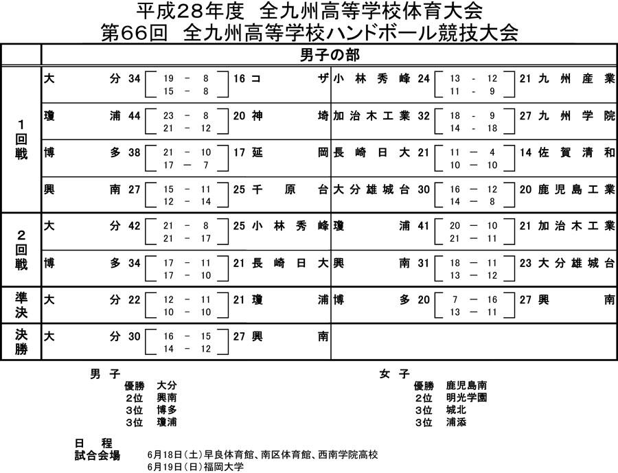2016kou_zenkyusyu_kekkad