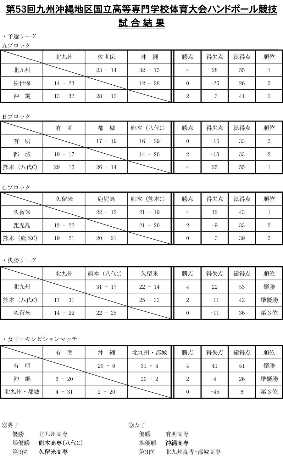 2016kousen_kyusyuokinawa_kekka