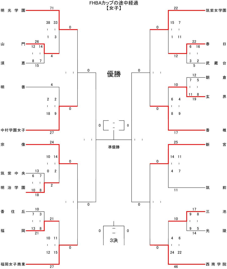 2016kou_fhba_kumiawase_intermediate
