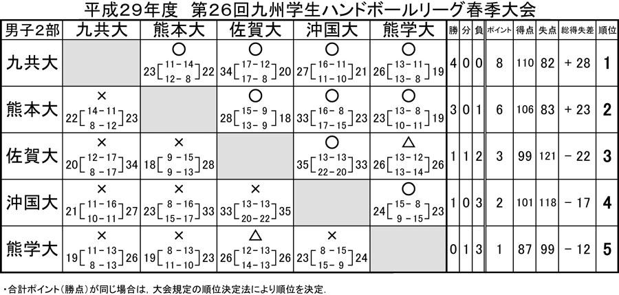 2017dai_spring_rg_kekka2b_2