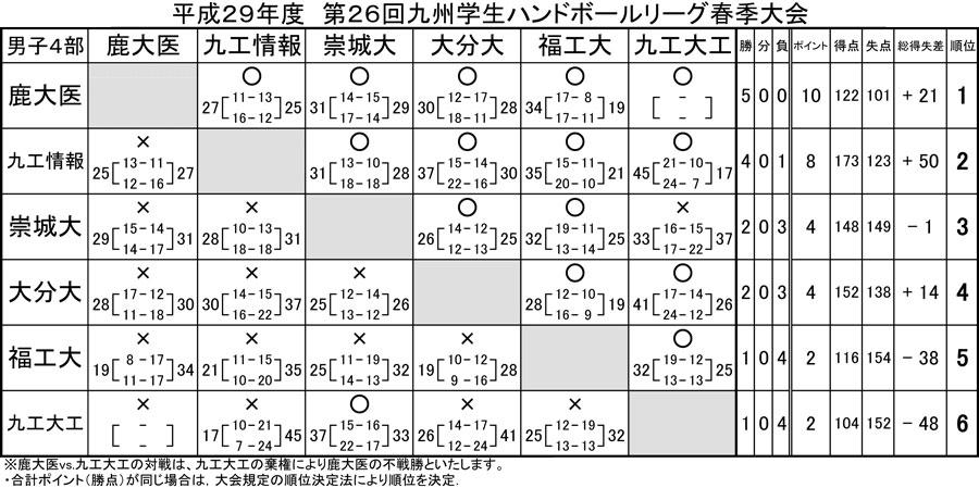 2017dai_spring_rg_kekka4b