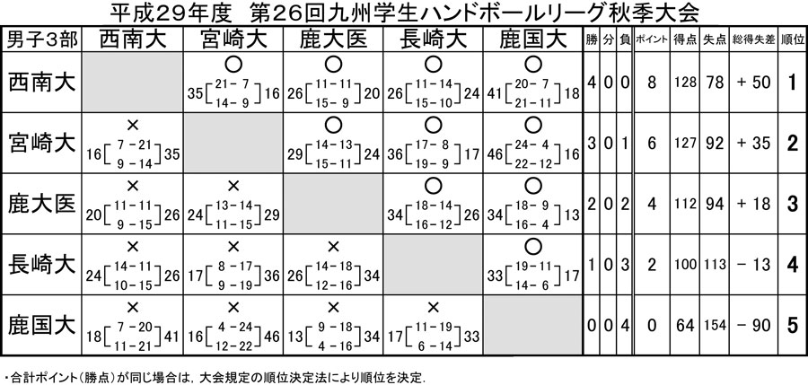 2017dai_fall_rg_kekka3b_2