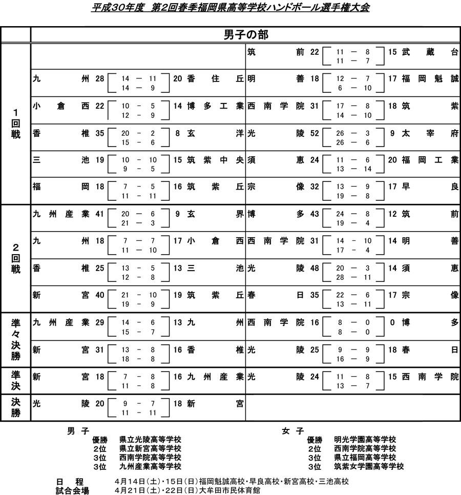 2018kou_spring_tournament_kekka_sd