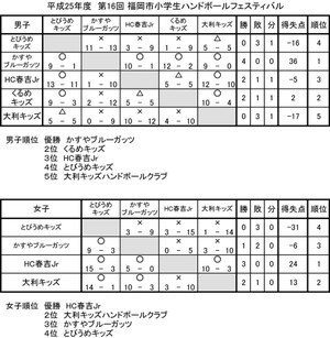 2013syo_fukuoka_fesu_kekka_2