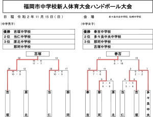 2020tyu_fukuoka_city_sinjin_kekka1