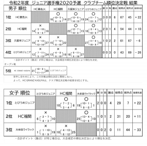 2020tyu_fukuoka_club_ranking_match_kekka