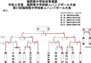 2020tyu_fukuoka_sinjin_kekka_dan