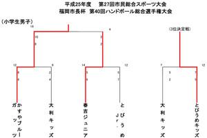 2013fukuoka_sityouhai_kekka3