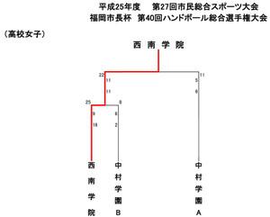 2013fukuoka_sityouhai_kekka8