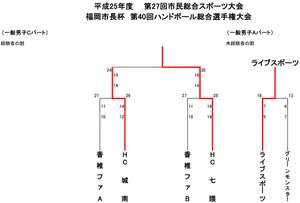2013fukuoka_sityouhai_kekka9
