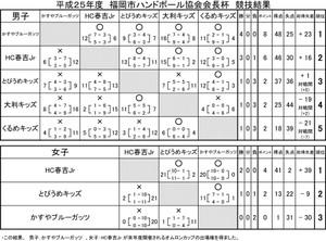 2014syo_fukuokasi_kaityouhai_kekk_2
