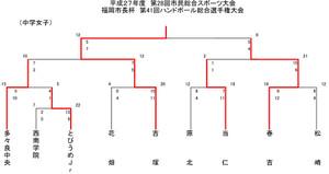 2015fukuokasi_kaityouhai_kekka_ty_2