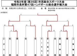 2021tyu_fukuoka_city_sityouhai_kekka1